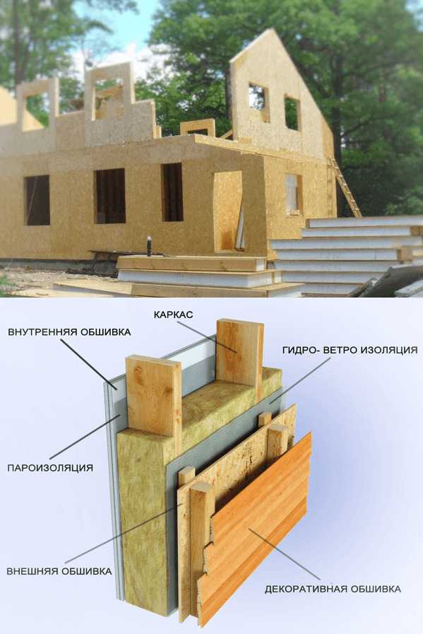 Постройка щитового дома своими руками