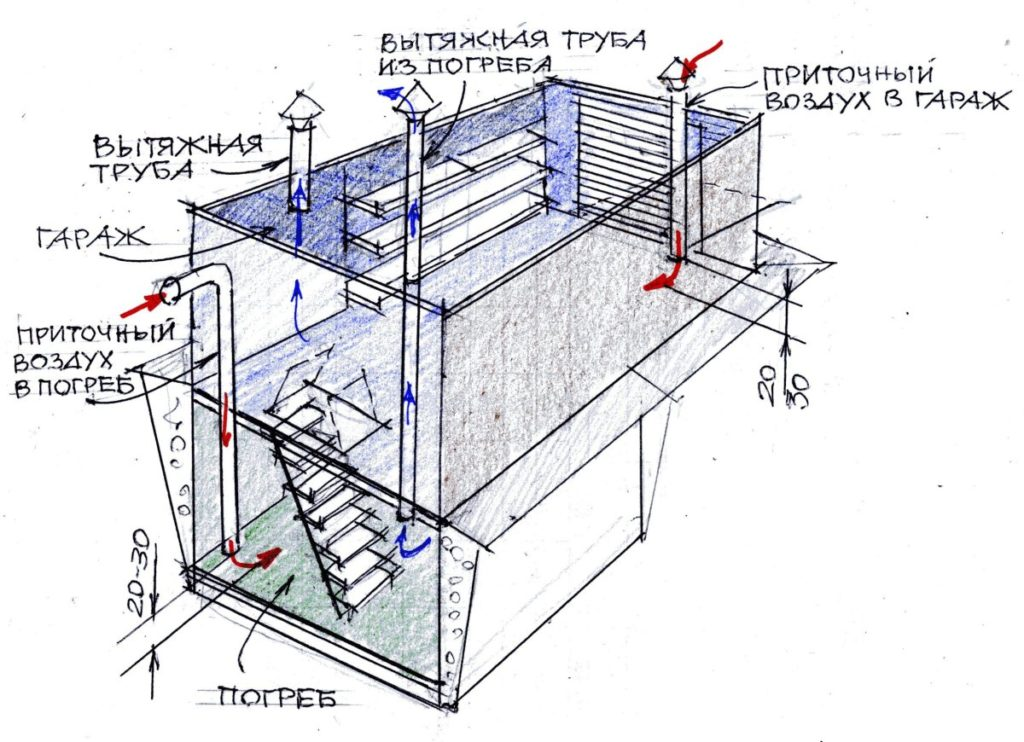 Правильная принудительная вентиляция погреба подвала своими руками: схема, видео