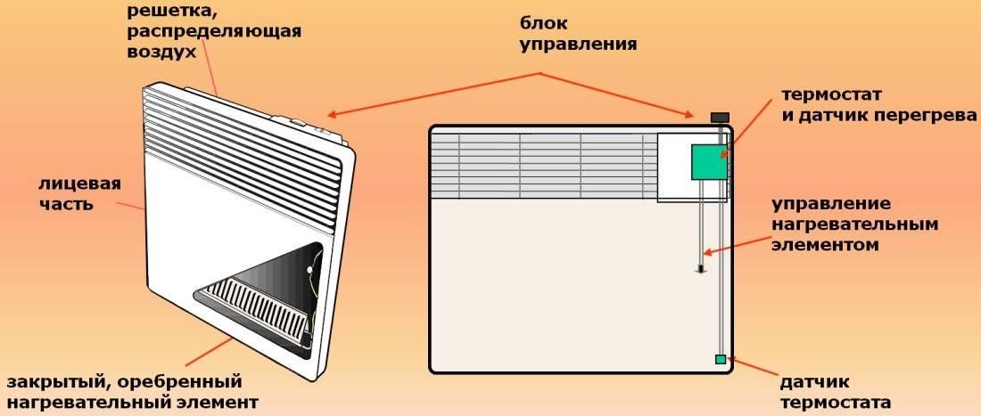 Чем хороши обогреватели Bork и их особенности
