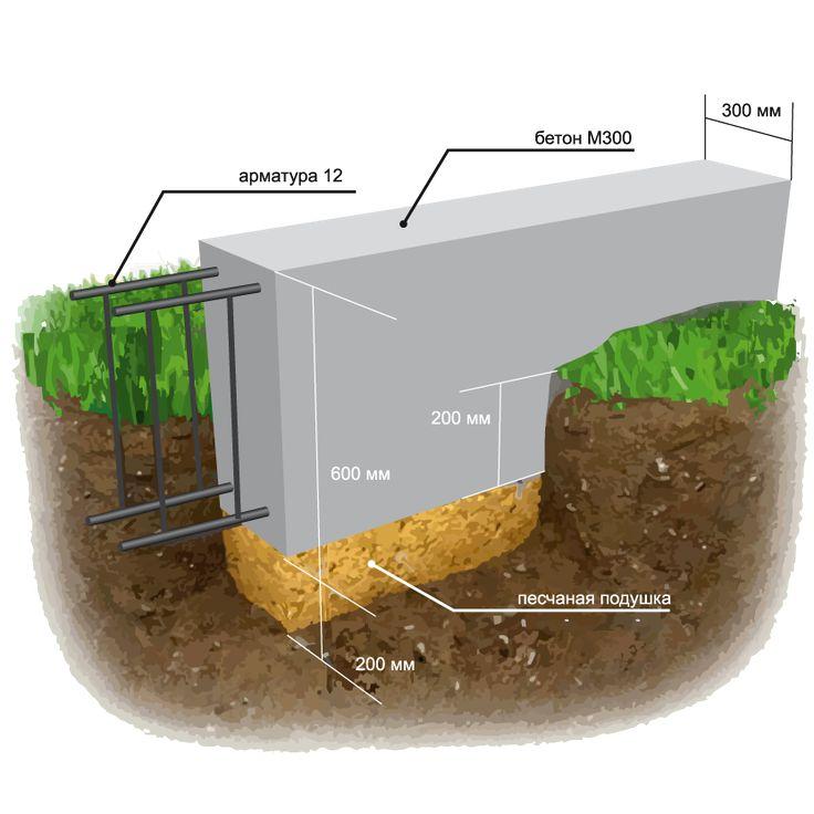 Выбор и устройство фундамента под гараж из пеноблока