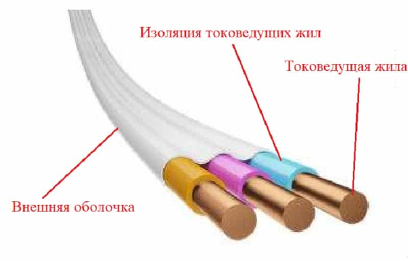 Расшифровка маркировки и сферы применения провода ПУГВ