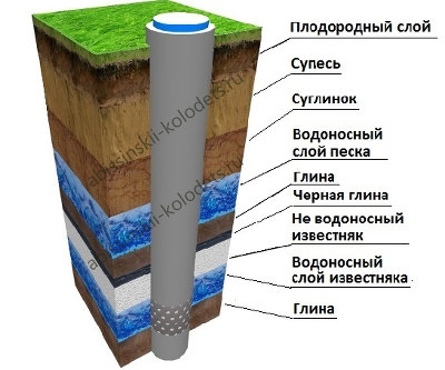 Что такое водоносный слой и как узнать на какой глубине он находится при бурении скважины на воду