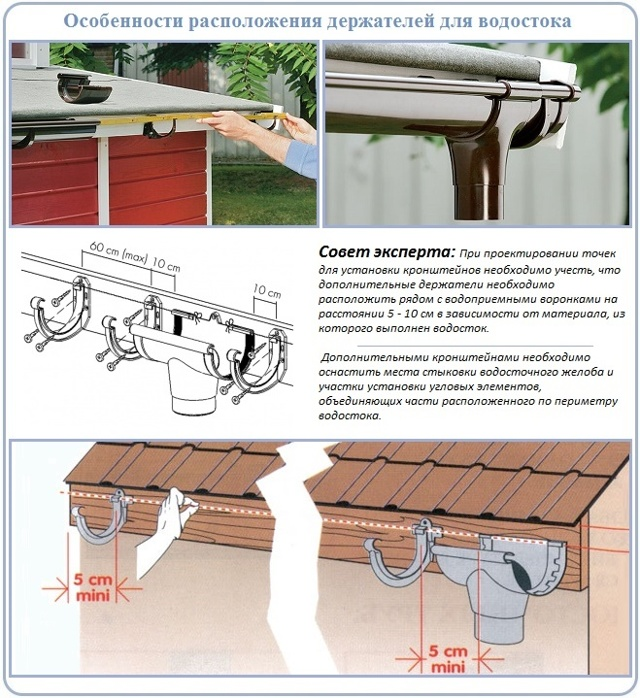 Как сделать сток воды с крыши своими руками