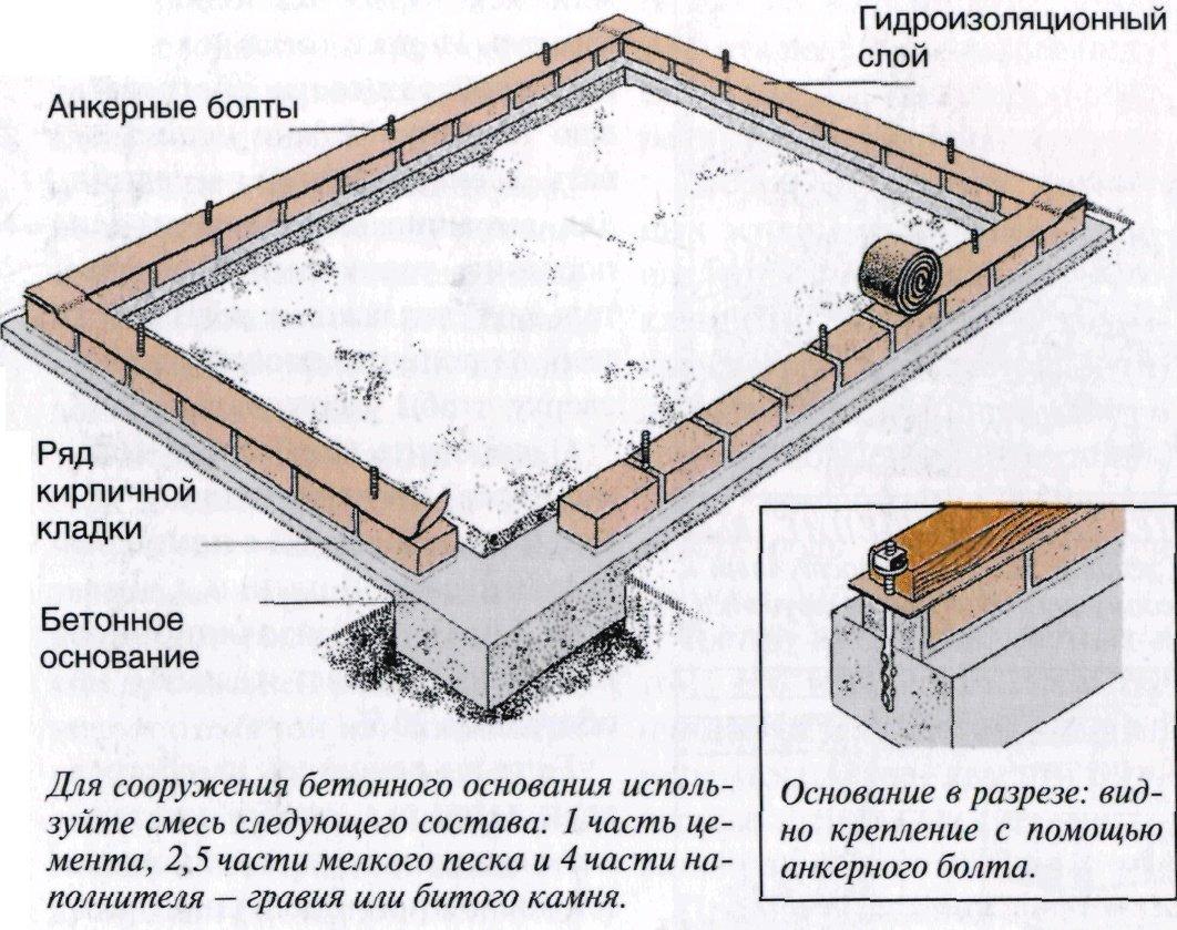 Изготовление фундамента под сарай своими руками