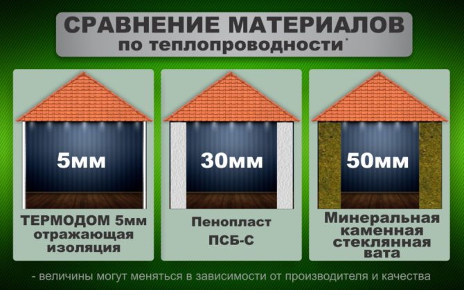 Самые экологичные материалы для утепления дома