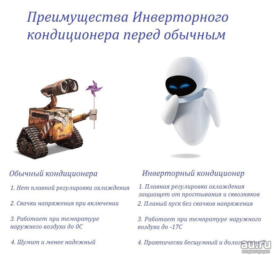 Как выбрать лучший кондиционер: обычный или инверторный