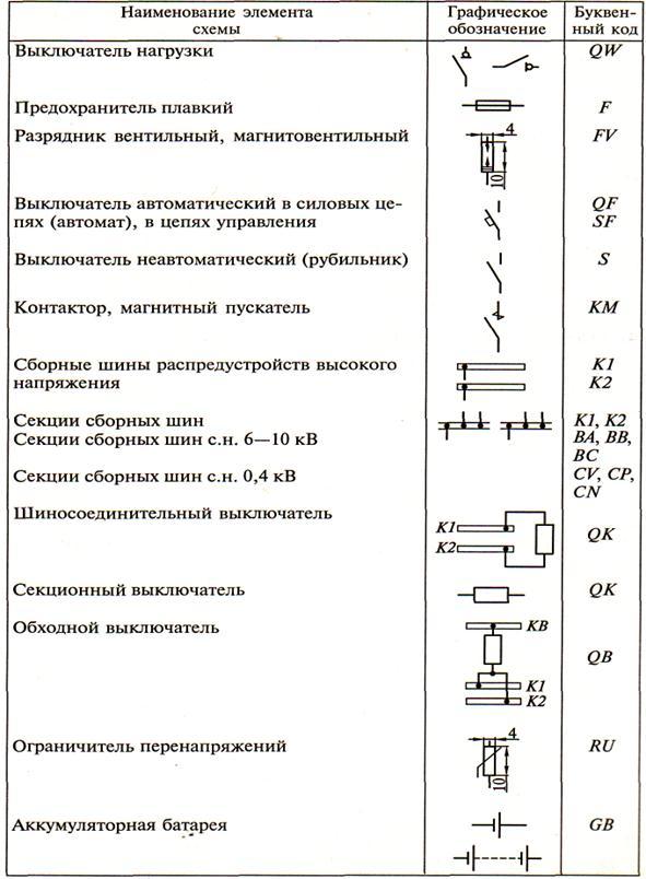 Обозначение электрических элементов на схемах