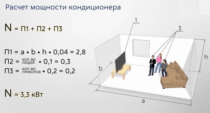 Выбор кондиционера по мощности от площади помещения