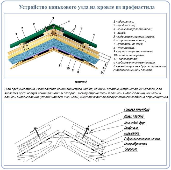 Как покрыть крышу профлистом: пошаговая инструкция, обработка узлов