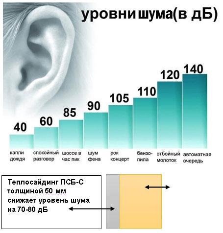 Каков нормальный уровень шума кондиционера
