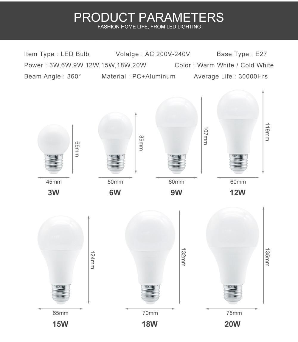 Что такое коэффициент светодиодных ламп — спектр света и его влияние на человека