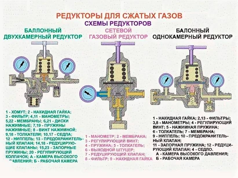 Разновидности и принцип работы газового редуктора