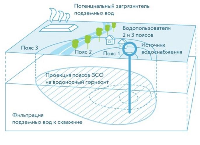 Что такое зоны санитарной охраны источников водоснабжения и зачем они нужны