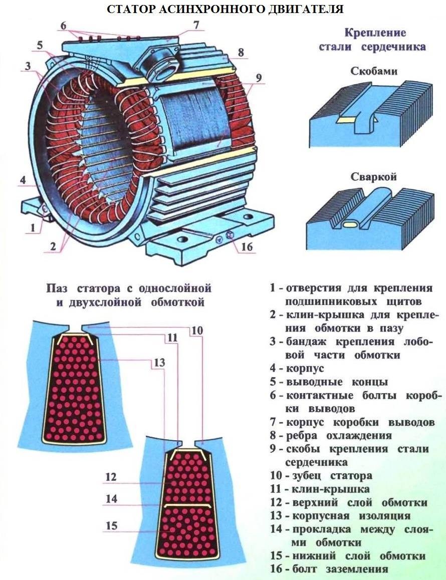 Принцип действия и устройство генераторов постоянного тока