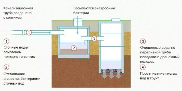 Как сделать отстойник с переливом для канализации в частном доме