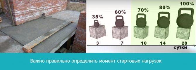 Через какое время можно снять опалубку после заливки бетона