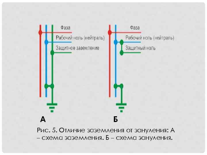 Виды и режимы работы нулевого провода — что это такое