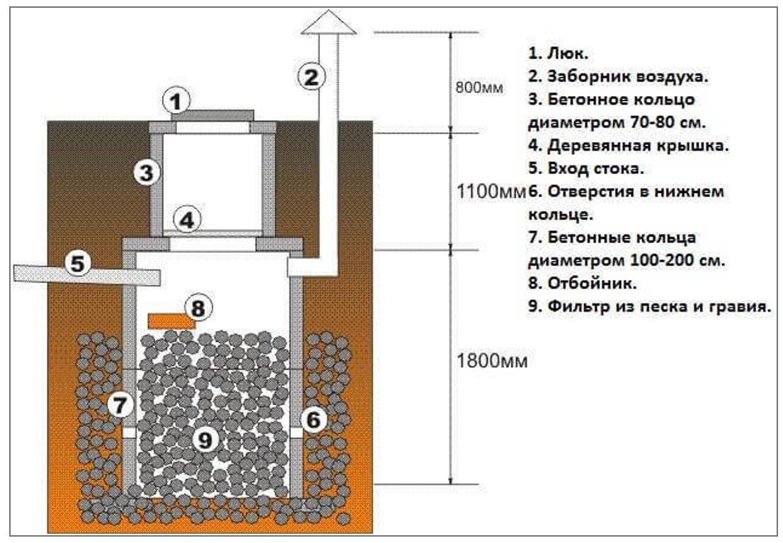Как правильно выбрать место и выкопать яму под канализацию