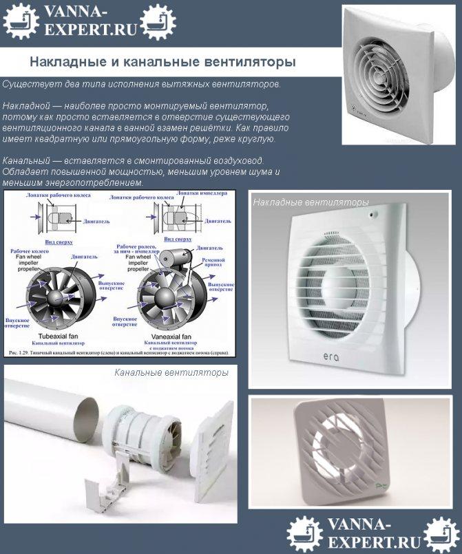 Как выбрать вентилятор для ванной комнаты и туалета