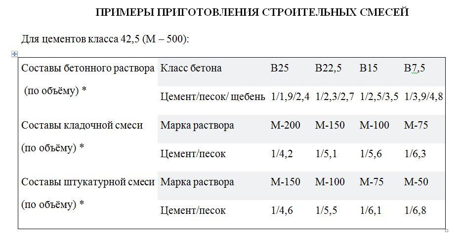 Бетон марки М400: состав, характеристики, пропорции