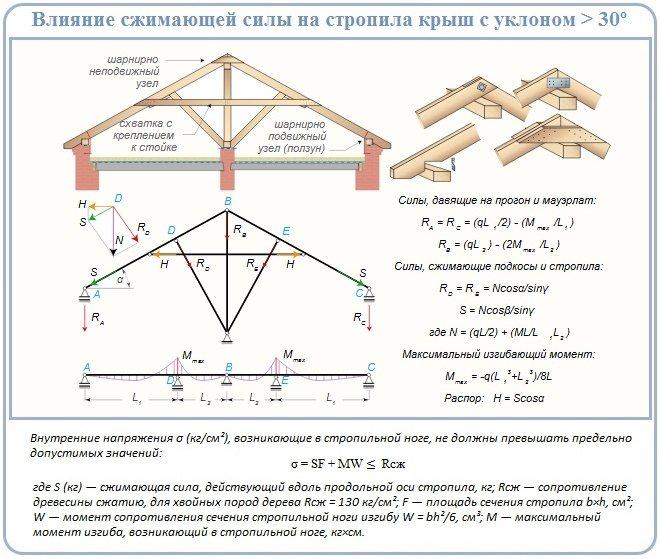 Стропила своими руками: системы стропил для крыши и их монтаж