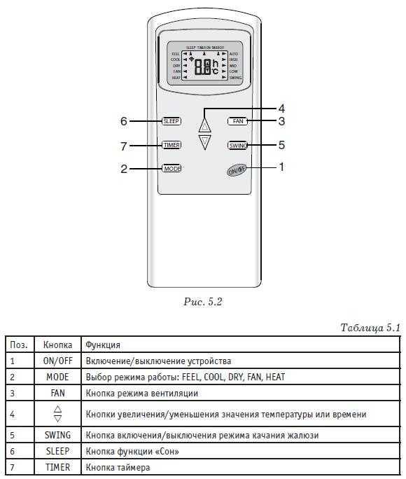 Обзор кондиционеров Ballu: коды ошибок, сравнение мобильных напольных моделей