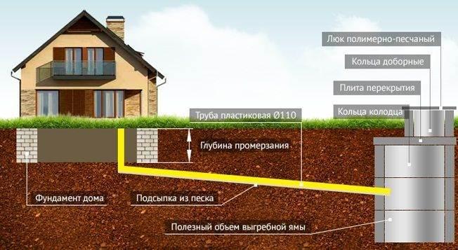 Как устроена выгребная яма для частного дома