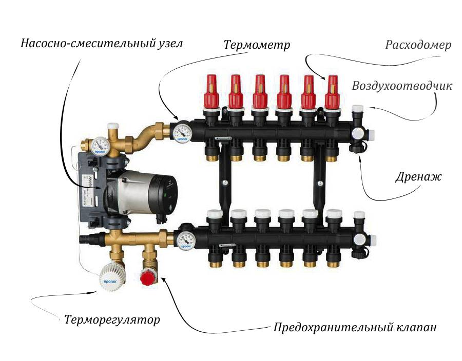 Коллектор (смесительный узел) для водяного теплого пола