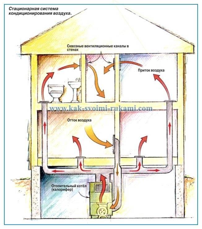 Выбор и использование систем кондиционирования в частном доме