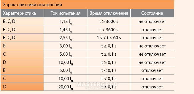 Категории и технические характеристики автоматов a, b, c и d