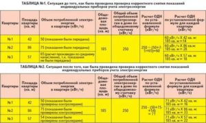 Как правильно посчитать расход электрической энергии по электросчетчику