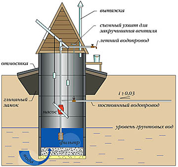 Что такое плывун в скважине и как его пройти при выполнении работ по бурению