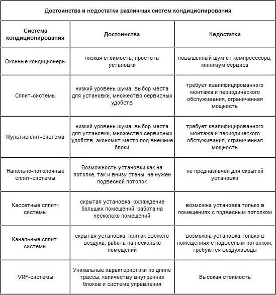 Плюсы и минусы покупки и установки кондиционеров