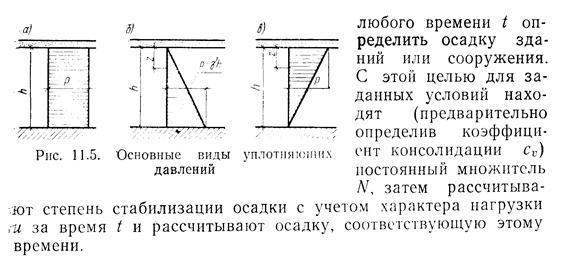 Варианты расчета осадки фундаментов методом послойного суммирования