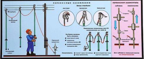 Требования и порядок установки переносных заземлений
