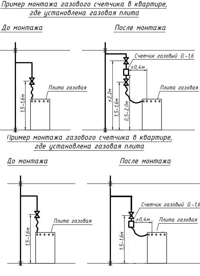 Разновидности газовых счетчиков для квартиры