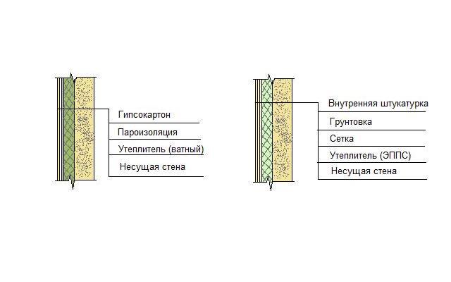 Утепление стен изнутри минватой плюс гипсокартон: технология монтажа утеплителя