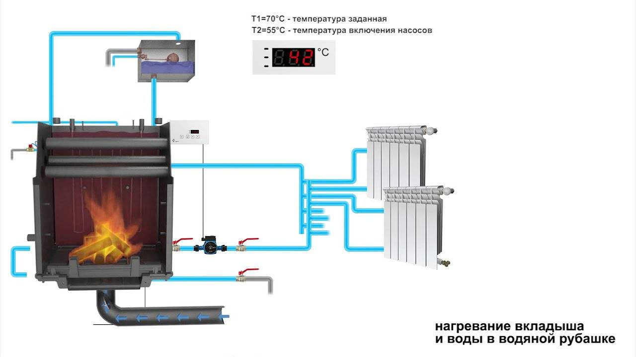 Печь с водяным контуром для отопления дома