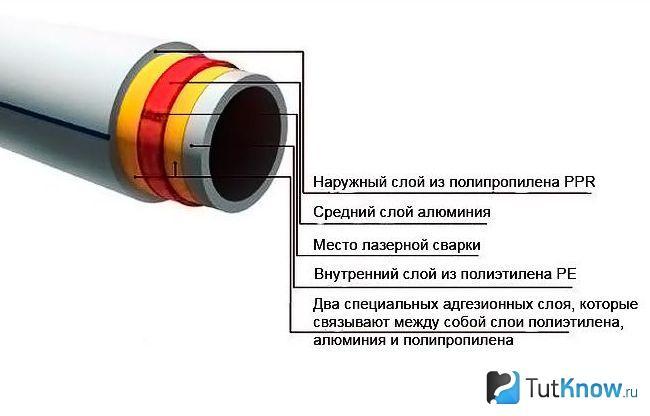 Изготовление труб из полиэтилена для газопроводов