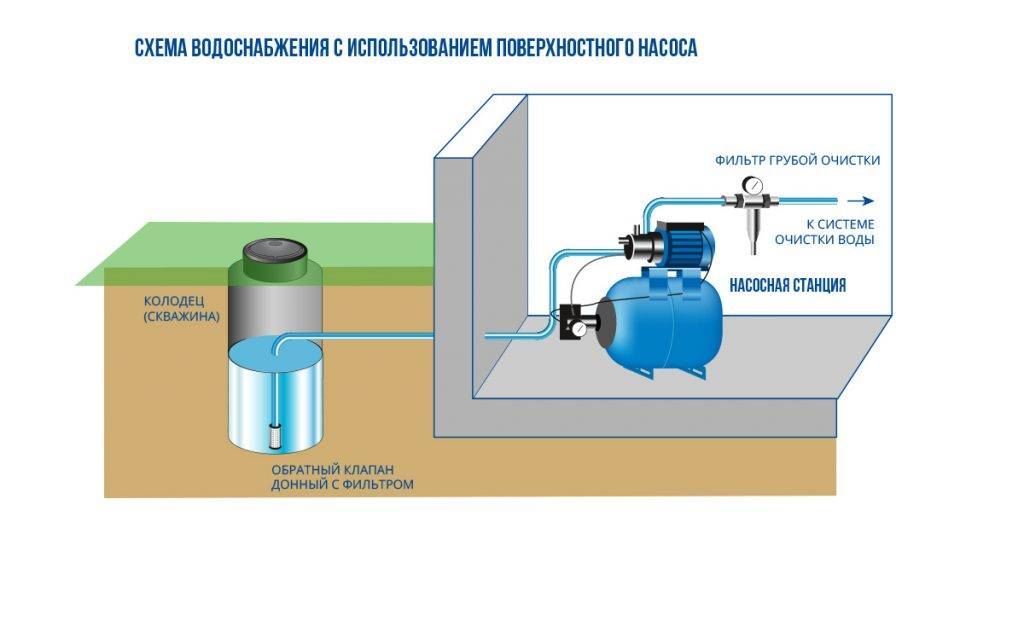 Как провести воду в дом из колодца или скважины