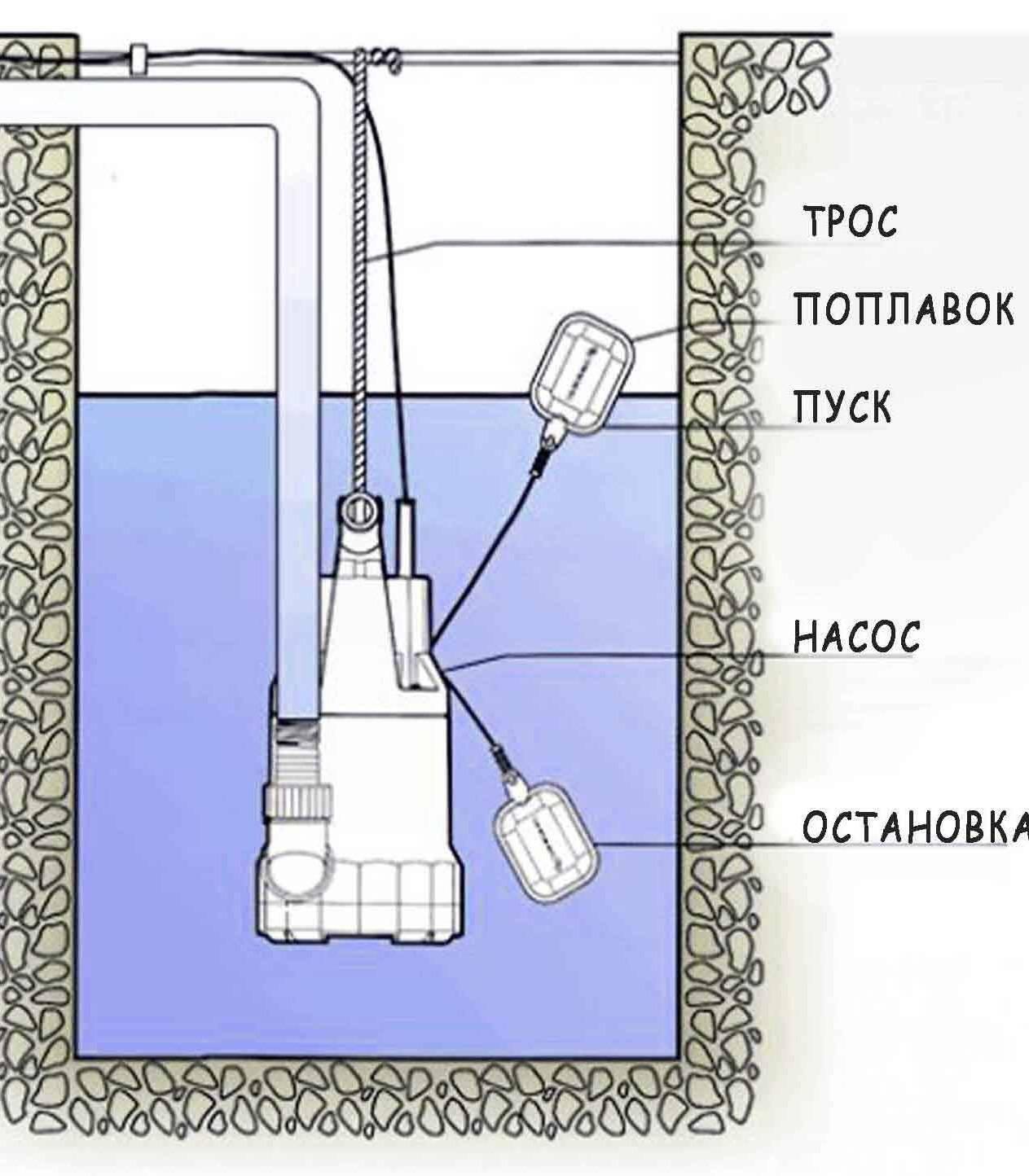 Можно ли дренажный насос использовать как фекальный