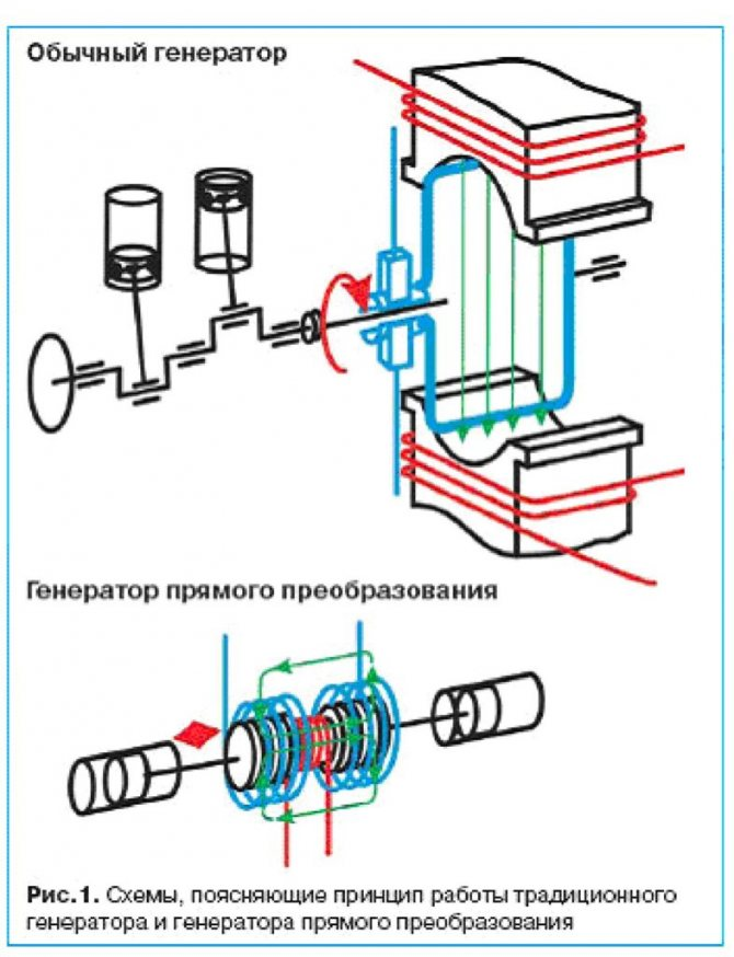 Как сделать генератор электрического тока в домашних условиях