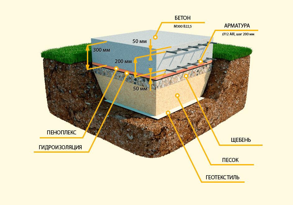 Технология строительства фундамента плиты своими руками