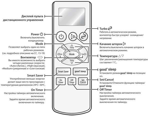 Обзор кондиционеров samsung (самсунг) и инструкции по эксплуатации к ним