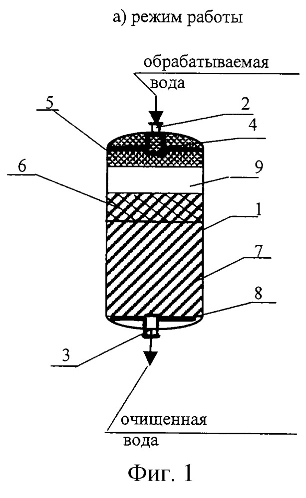 Обзор ионообменных фильтров для воды