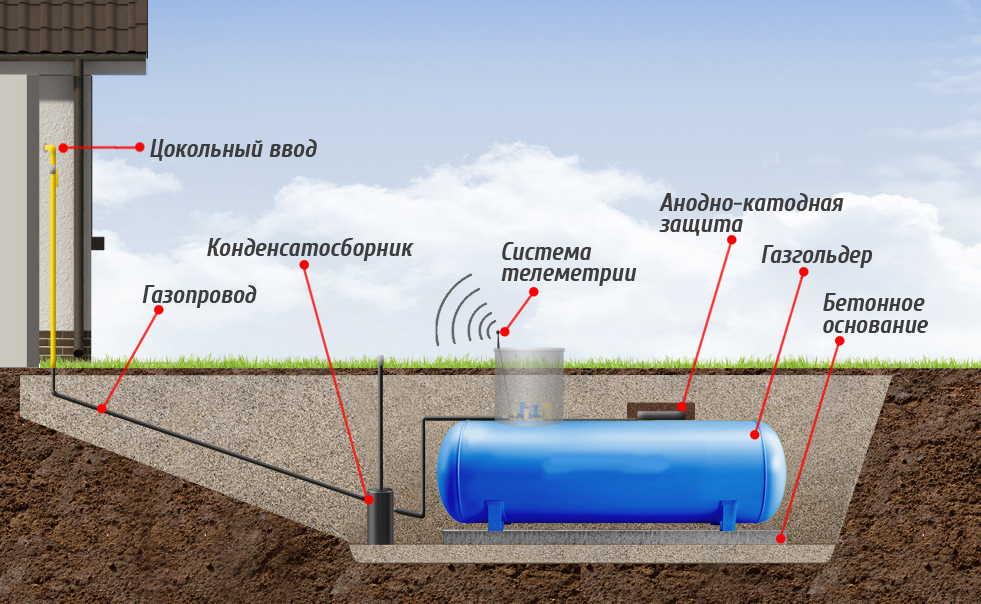 Устройство и способы установки газгольдера