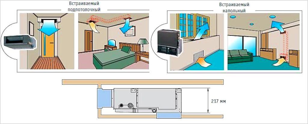Размещение кондиционера в комнате, в зависимости от ее назначения
