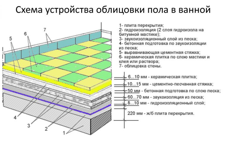 Гидроизоляция пола в ванной комнате материалы: выбираем материал для гидроизоляции пола и способы его нанесения