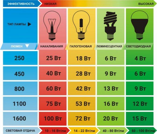 Соотношение мощности ламп накаливания и светодиодных ламп