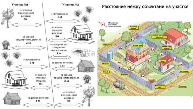 Расстояние между жилыми домами по СНиП, СП и ПБ